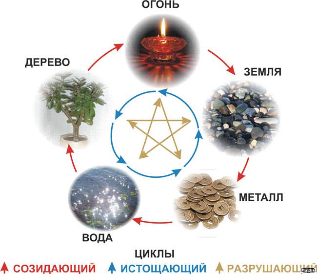 пять первоэлементов